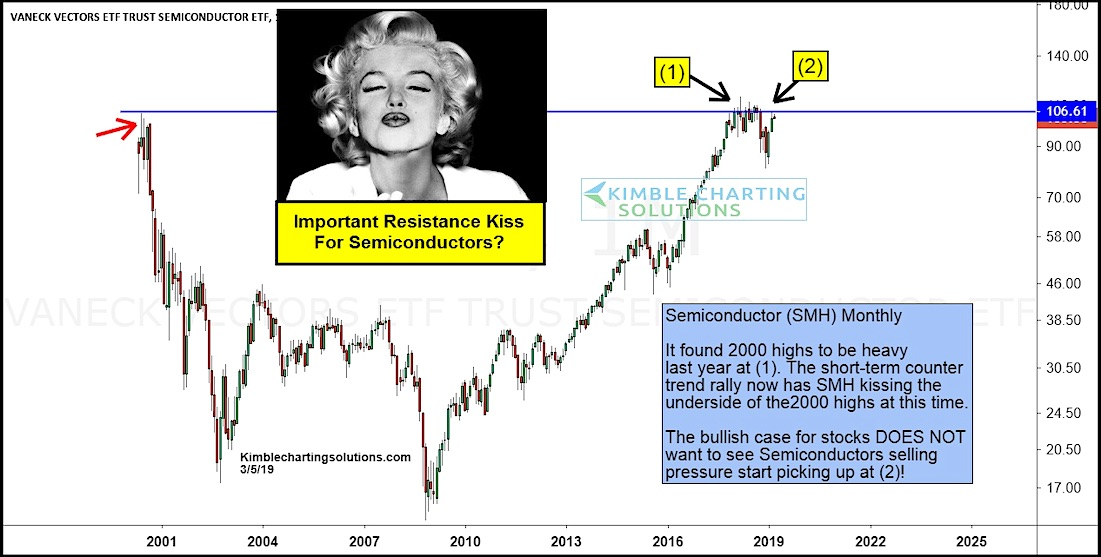 semiconductors etf stock price reistance etf bearish research march 6 year 2019