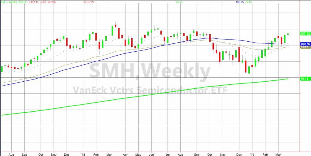 semiconductors stocks etf smh analysis bullish research march 20 2019