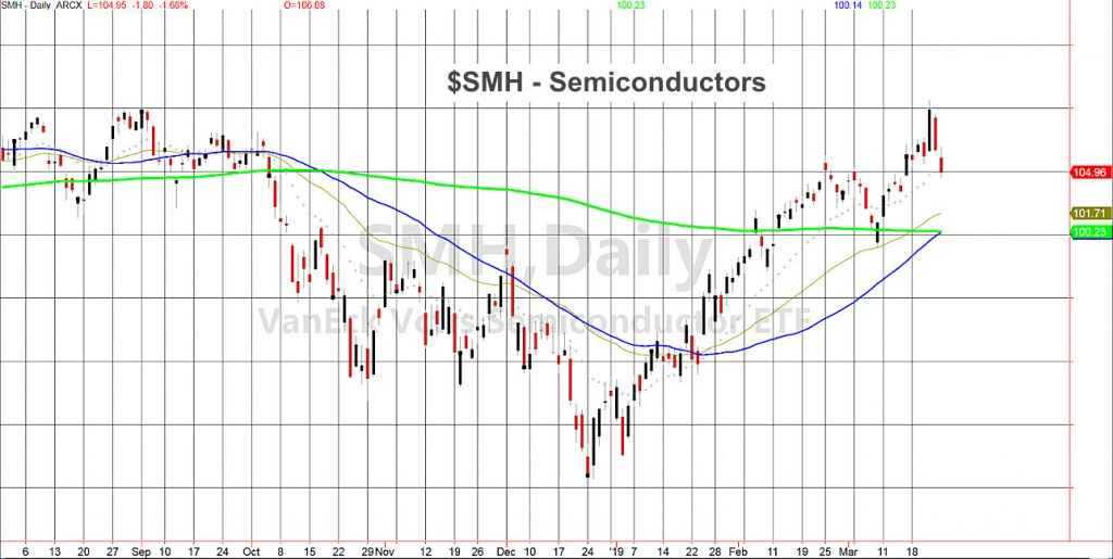 smh semiconductor stocks etf decline bearish news stock market chart march 25