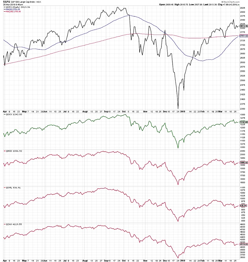 sp 500 index by market cap size performance investing news march 29 2019