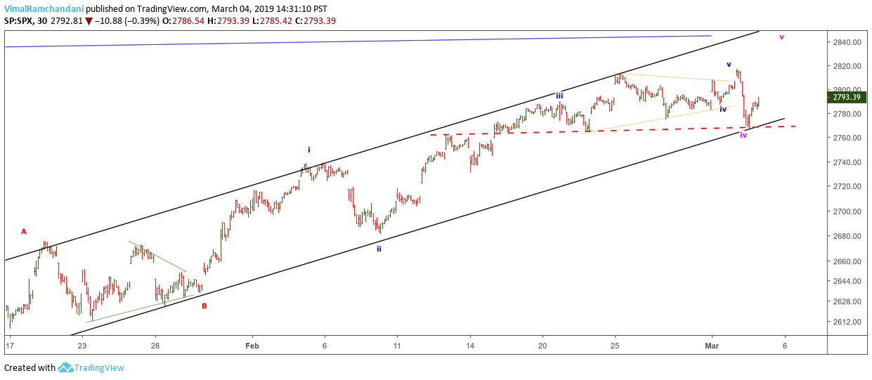 s&p 500 index elliott wave trading chart march year 2019 stock market analysis