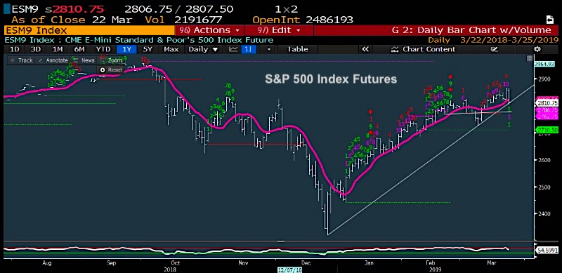 s&p 500 index futures trading analysis stock market news chart image march 25