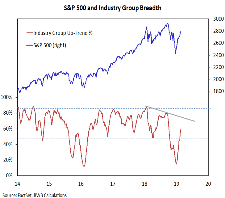 Sitemap Index Trend1: Stocks Test Resistance As Bulls Party, Bears Hibernate