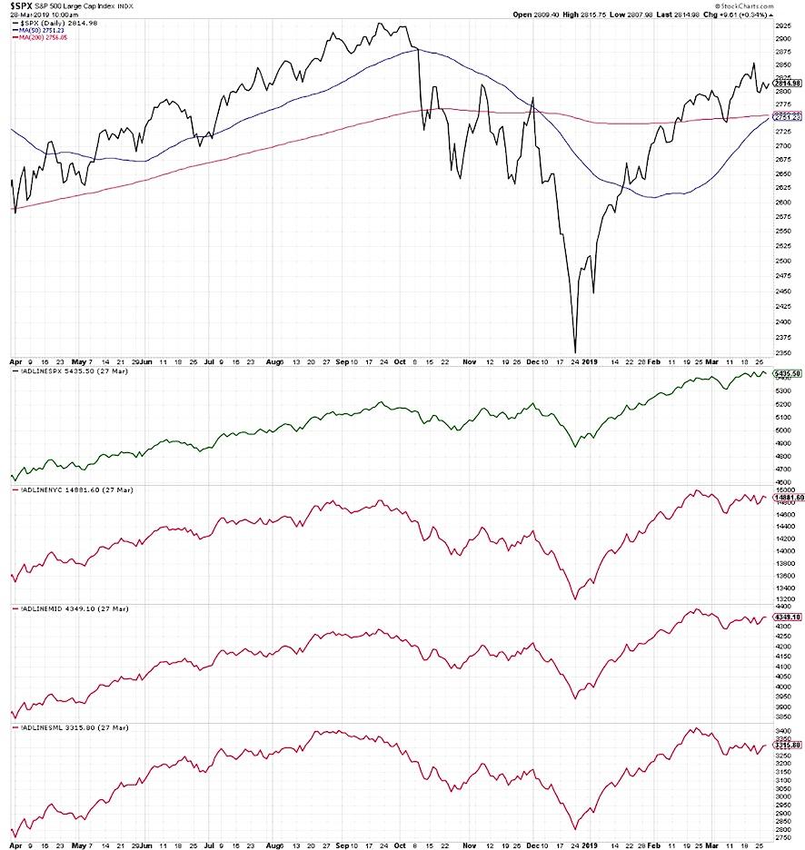 sp 500 index market breadth indicators stocks bullish research news march 29