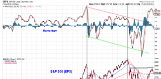 sp 500 index price resistance bearish reversal chart image march year 2019