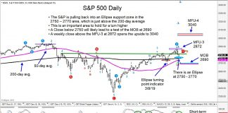 sp 500 index stock market bull upside price target march april year 2019 news image