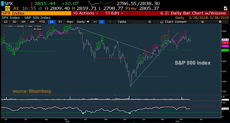 U S  Equities Trading Outlook: Bulls Still In Charge - See It Market
