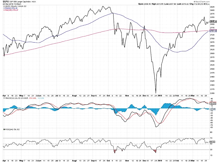 sp 500 index stock market price analysis research investing news image march 29