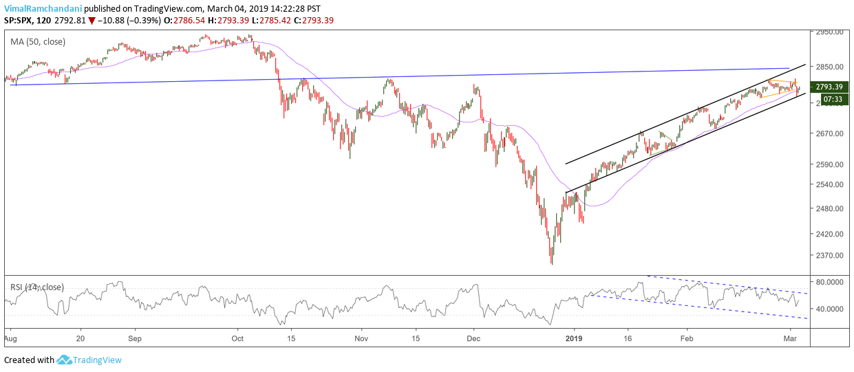 s&p 500 index trading analysis stock market top price target march 2019