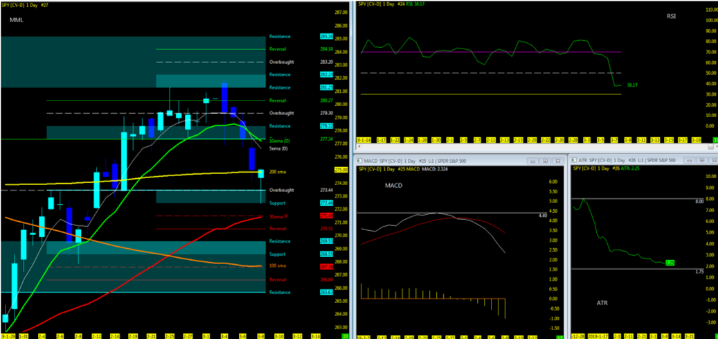 s&p 500 stock market trading trends short term anlaysis bullish week march 11
