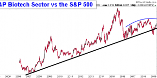 s&p biotechnology sector stocks etf bullish outlook investing chart analysis march year 2019