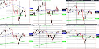 stock market etfs analysis investing charts news march 30