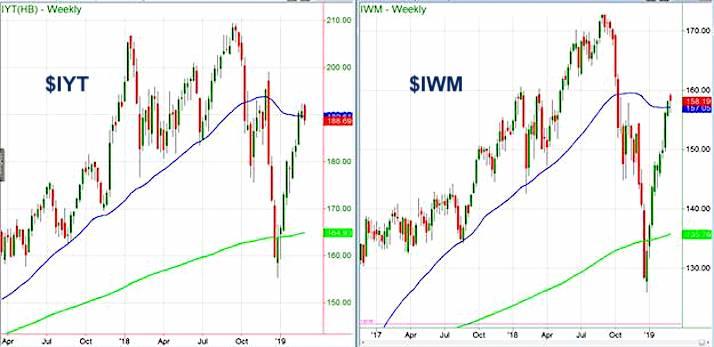 stock market etfs bulish iyt iwm trading march year 2019