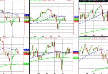 stock market etfs correction decline forecast analysis march 22 2019