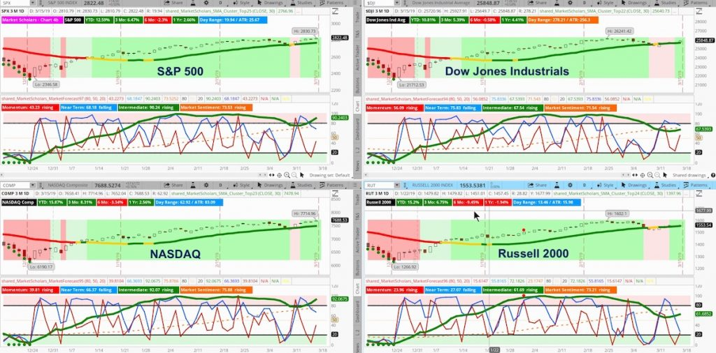 stock market indexes analysis news investing week march 18
