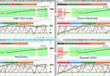 stock market indexes momentum trend analysis bearish chart news week march 25 2019