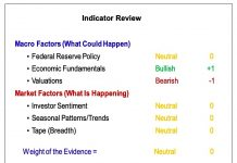 stock market indicators research analysis month april outlook news year 2019