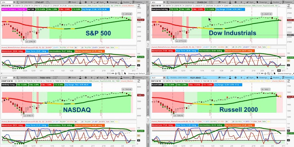 stock market indices bearish trend analysis short term volatility investing week march 11 year 2019