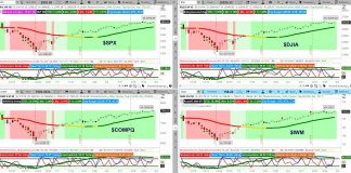 stock market major indices charts trends analysis bullish week march 4