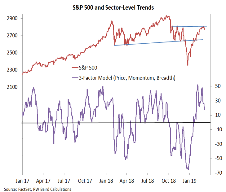 stock market momentum slows bearish month march year 2019 image