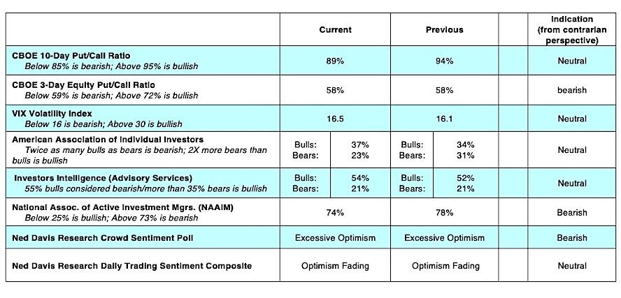 stock market options trading indicators bearish march 25 news analysis investors