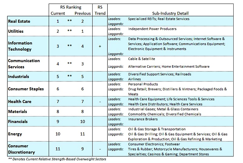 stock market sectors strength performance rank real estate technology news image