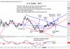 us dollar index bullish trends higher targets weekly bar chart _13 march 2019