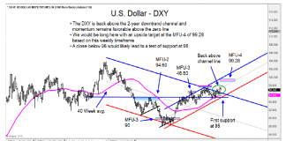 us dollar index bullish trends higher targets weekly bar chart _13 march 2019