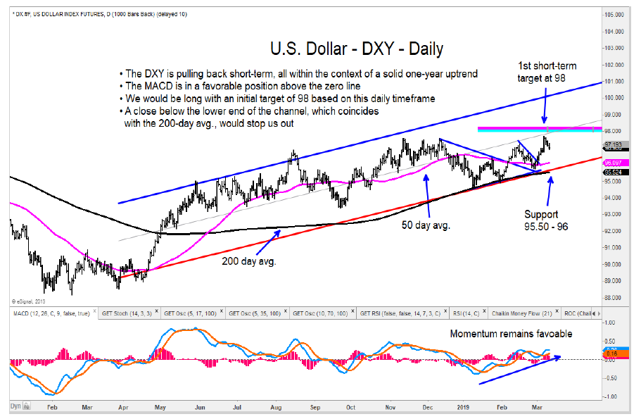 us dollar index higher elliott wave targets daily bar chart _13 march 2019