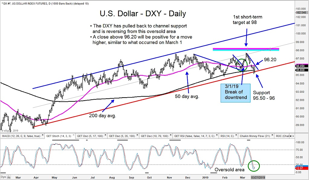 us dollar index rally higher price targets 98 99 chart march 22 year 2019