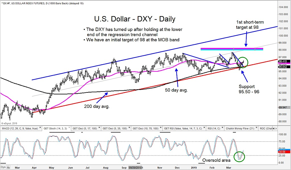 us dollar index rally strength higher currency news image forecast march 28
