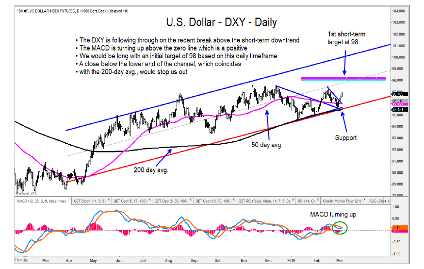 us dollar index rising higher price targets daily trend analysis march year 2019
