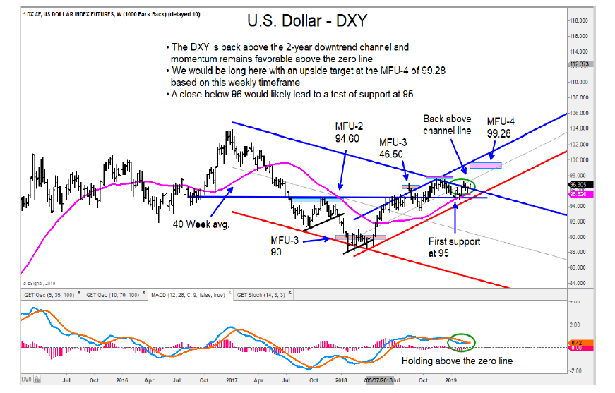 us dollar index rising higher weekly trend analysis targets chart image