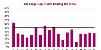 us large cap funds out-performing stock market index year 2018 news chart