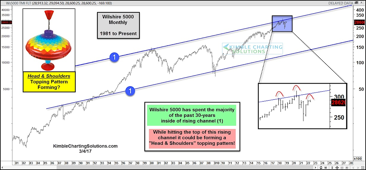 wilshire 5000 index head shoulders topping stock market pattern bearish_march year 2019