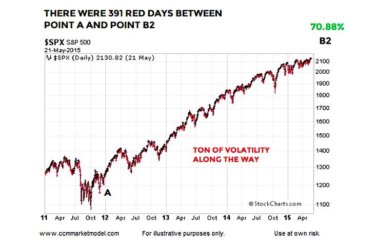 2011 stock market rally following financial stocks bullish signal history