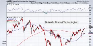 akamai technologies akam stock chart analysis news investing forecast april 10