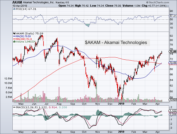 akamai technologies akam stock chart analysis news investing forecast april 10