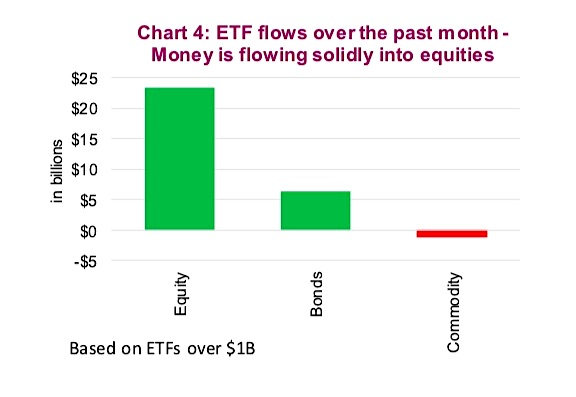 animal spirits equity etfs flows equities bullish high volume_investing news