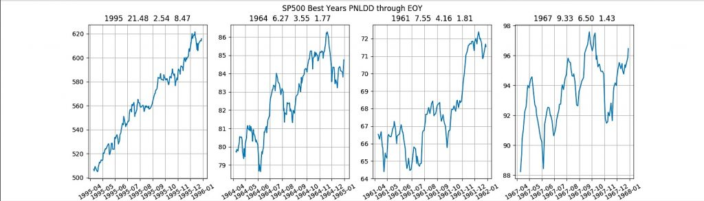 best years stock market performance history after positive first quarter investing news