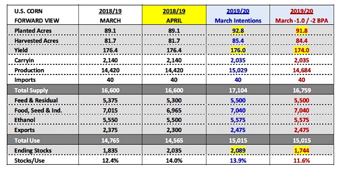 corn forecast_april year 2019_planted acres yield production_wasde news