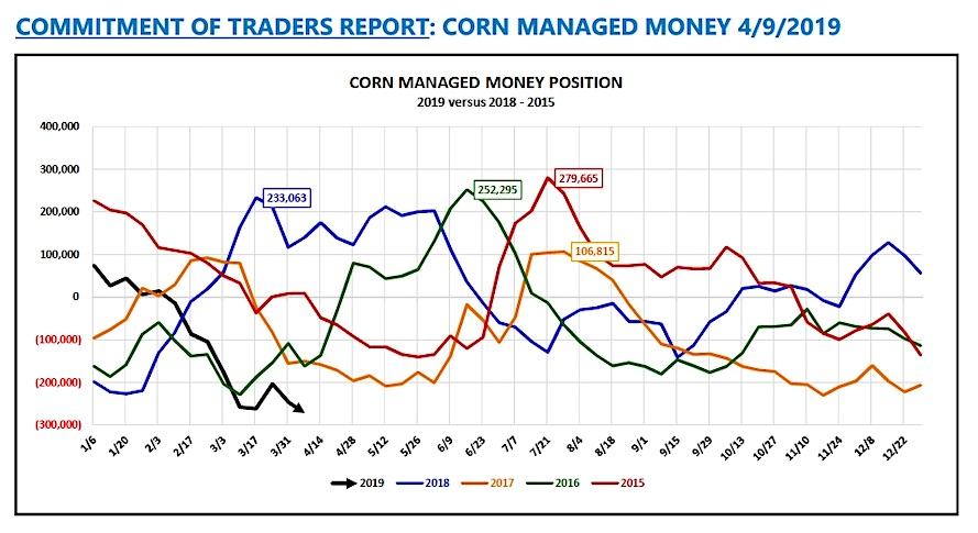 corn futures commitment of traders report april 9 bullish data news image