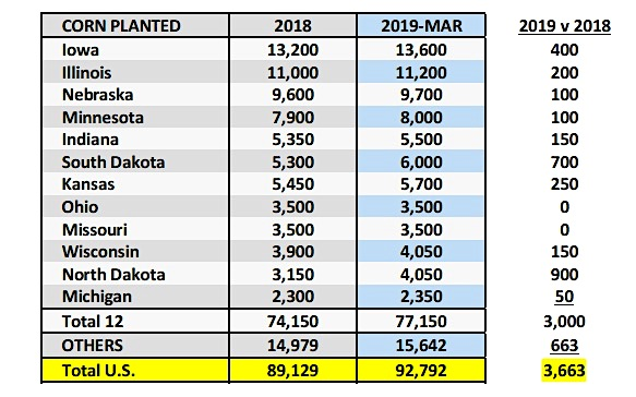 corn planted by state acres_news image_april year 2019