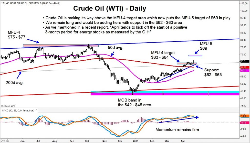 crude oil price target higher upside analysis april year 2019