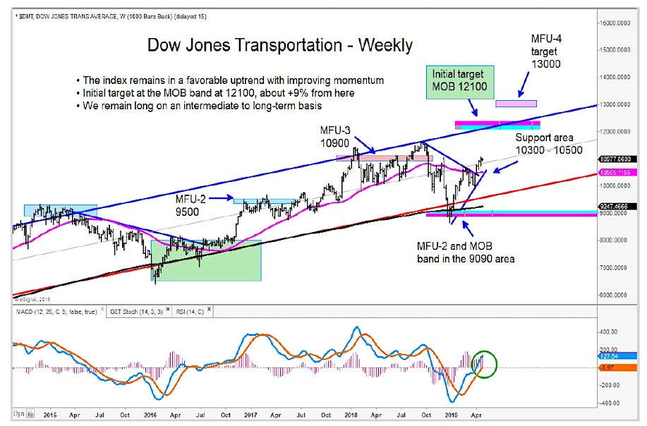 dow jones transportation average index stock market bull higher investing news april