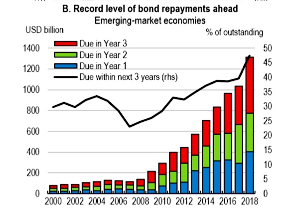 emerging markets bonds repayment schedule year 2019 calendar image news