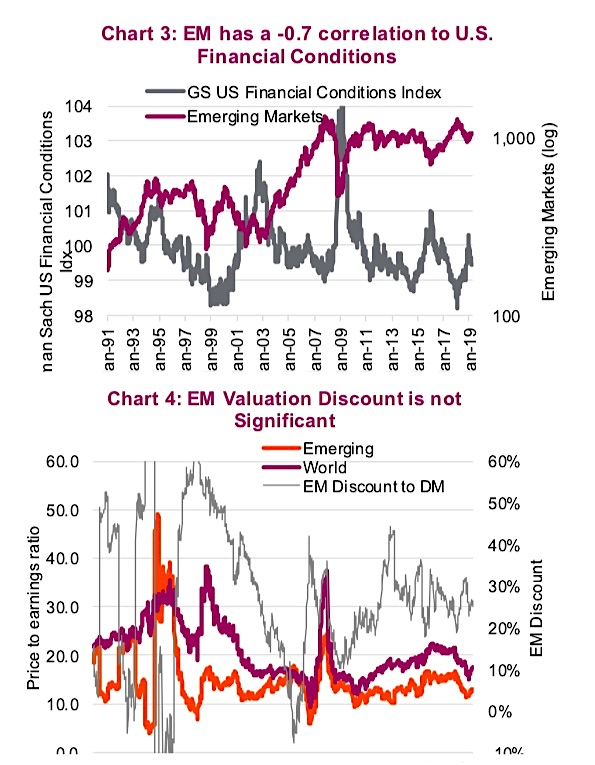 emerging markets equities correlation to us markets investing news image