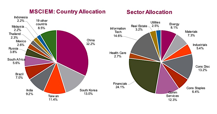 emerging markets etf investing allocations image news