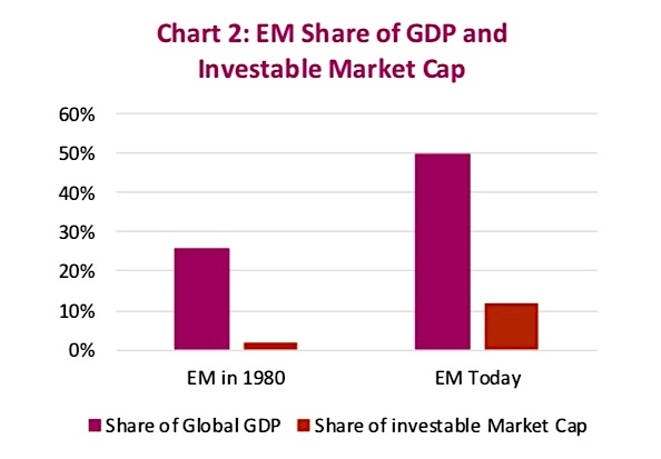 emerging markets share global gdp market cap investing news image