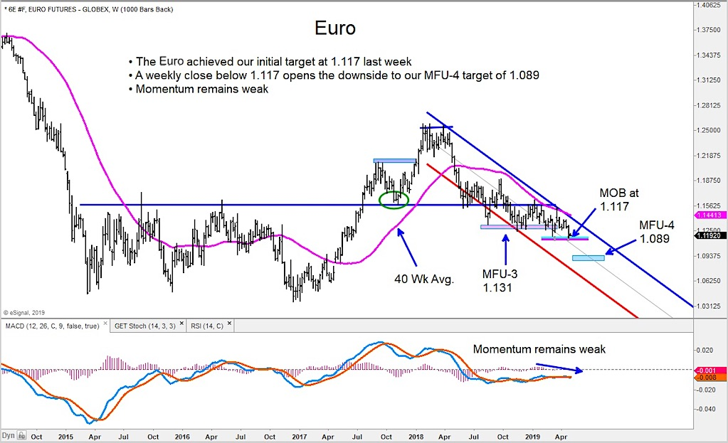 euro decline targets forecast 108_april 29 news